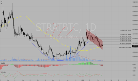STRATBTC: STRATBTC - Cup and Handle