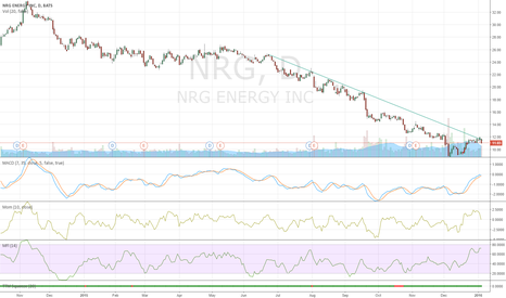 NRG: Long term down trend, good entry