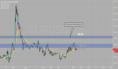 EURUSD: Supply/Demand areas.