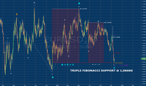 EURUSD: TRIPLE FIBONACCI SUPPORT