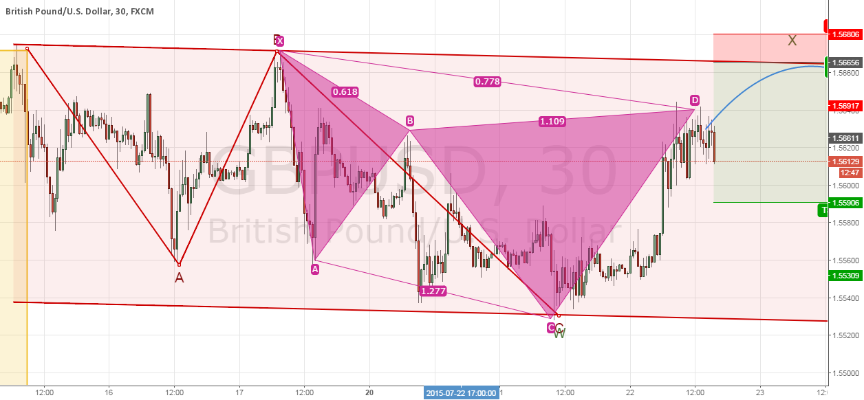 Trade #12 CLOSED - GBPUSD, Cypher pattern in play.