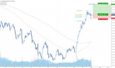USDJPY: USDJPY Bullish price action and structural break