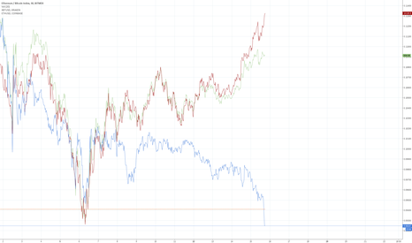 ETHXBT: Expecting correction on ETHXBT (historical)