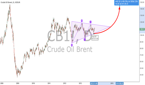 CB1!: Brent
