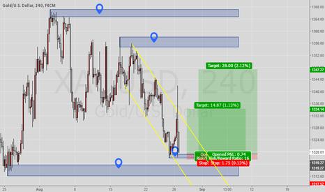XAUUSD: Long Gold (XAU/USD)