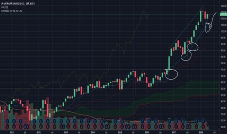JPM: Buy JP Morgan