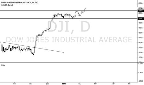 DJI: DJI rompeu a consolidação!