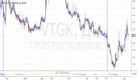 VTGK: Long VTGK  0.48 TP 1 Part 1.0::::: 2 part 1-5