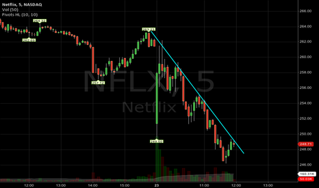 NFLX: NFLX intraday descending trendline