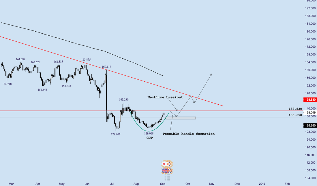 GBPJPY - Cup and Handle Formation - Educational