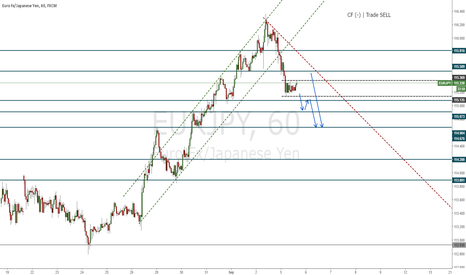 EURJPY: EURJPY H1 Trade SELL