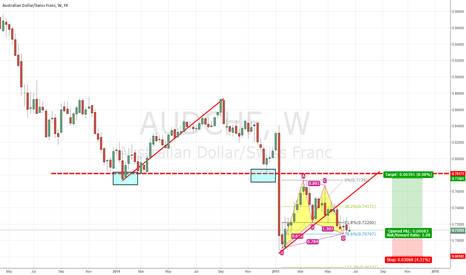 AUDCHF: AUDCHF LONG GARTLEY