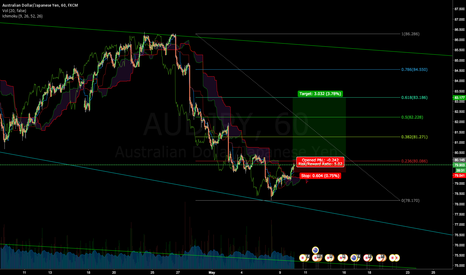 AUDJPY: Looking Long on Aussie