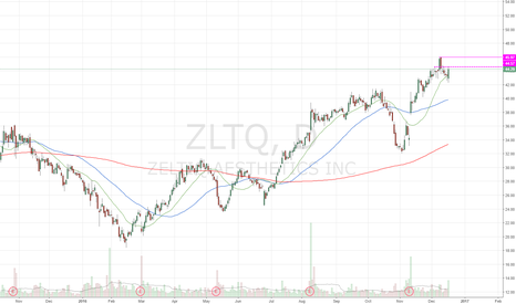 ZLTQ: Near ATH 22% short interest