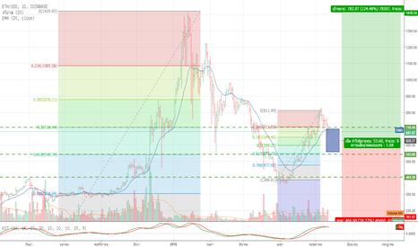 ETHUSD: ETHUSD - Investorstyle - wait to buy