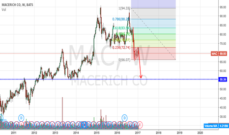 MAC: More downside ahead...
