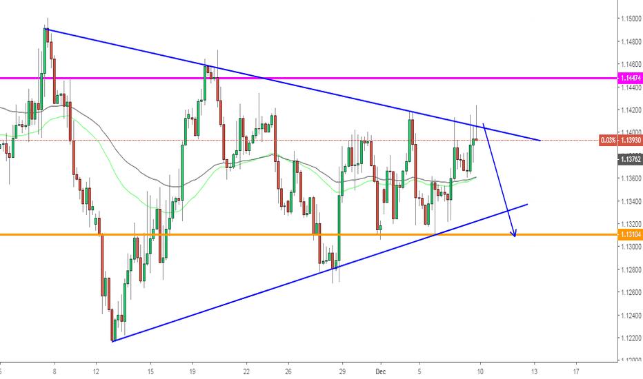EURUSD: EURUSD, Forecast on H4: Sell