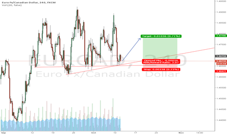 EURCAD: Upside we go!!