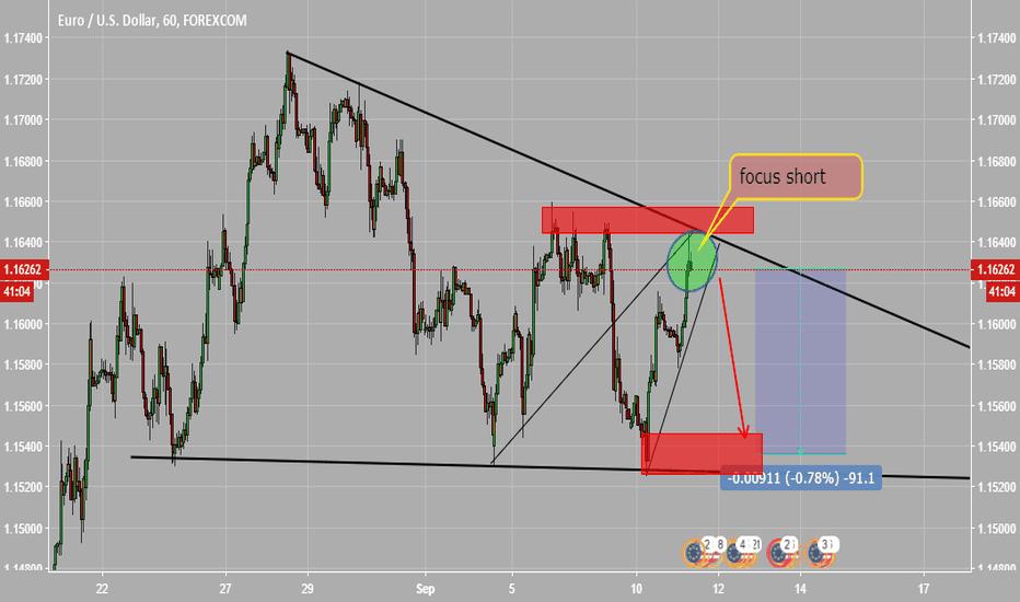 EURUSD: short term trade focus short EURUSD