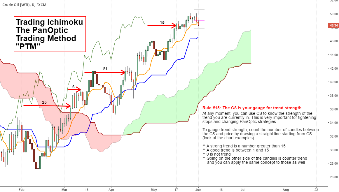 "Ichimoku ""The PanOptic Trading Method"" / Using CS..."