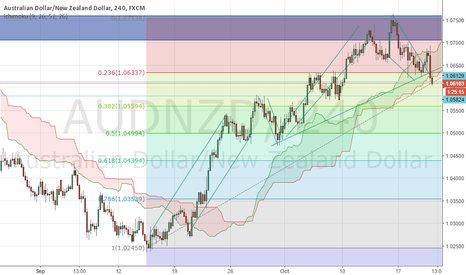 AUDNZD: AUDNZD PHAT SHORT JUICY SHORT