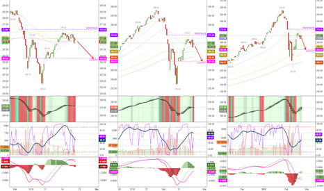 SPY: why I am bearish (at least ST)? 2HR & 4HR, stalling for Daily