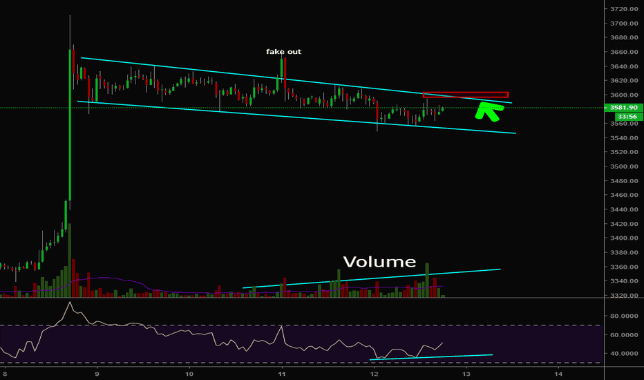 BTCUSD: Bitcoin looks bullish!