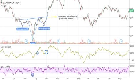 INTC: Patrón Hombro-Cabeza-Hombro Invertido acciones INTC