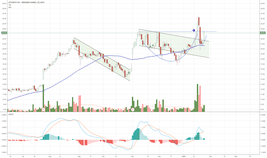 ATTU: long ATTU - looks lke a couple patterns going on