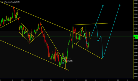 EURJPY: so many news this week