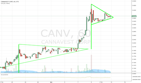 CANV: $CANV NEWS + 2 BULL FLAGS