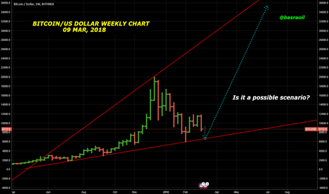 BTCUSD: BTC/USD WEEKLY CHART - Is it a possible scenario?