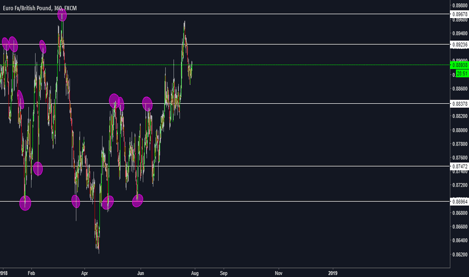 EURGBP: Levels of Resistance and Support