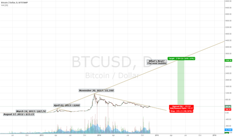 BTCUSD: The next bitcoin bubble $2,500 -  $4,000.. the longer it goes in