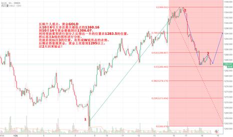 XAUUSD: 黄金短线看涨到1295!