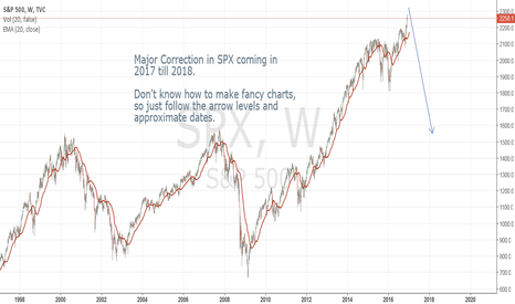 SPX: Major SPX Short coming up.