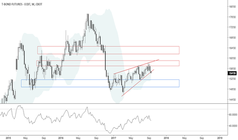 ZB1!: Critical week for 30Year US bond