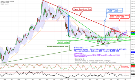 XAUUSD: Gold - The big picture