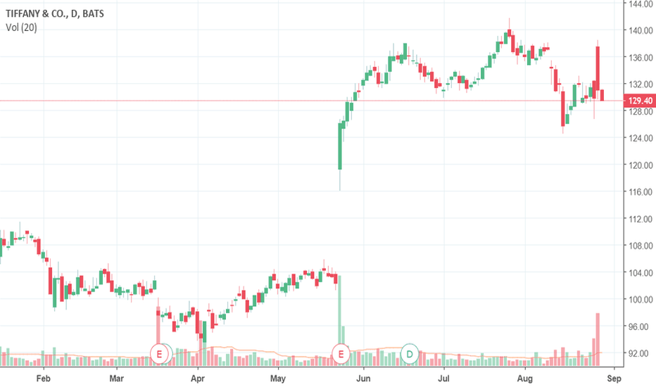 Tif Stock Price And Chart Tradingview