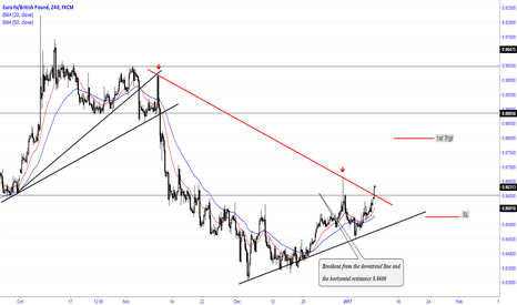 EURGBP: Breakout of the downtrend and horizontal resistance