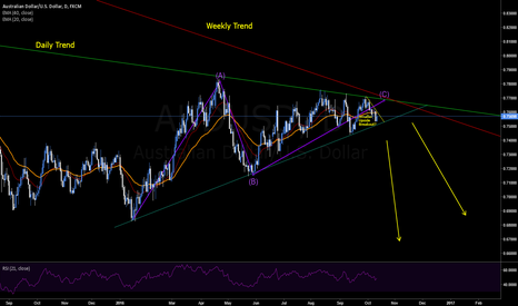 AUDUSD: AUDUSD - Daily Correction Ending?