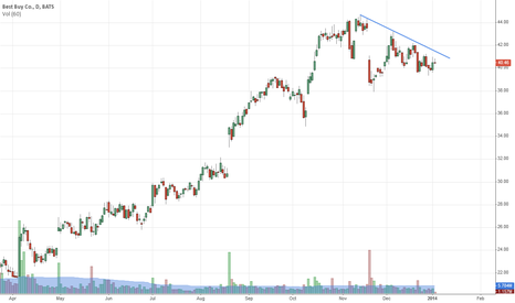BBY: ST Down trend since November