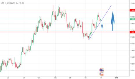 EURUSD: Eur usd target sell