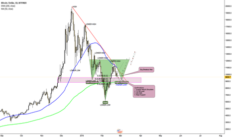 BTCUSD: Bitcoin Inverse Head & Shoulders