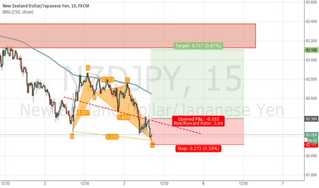NZDJPY: Bullish bat