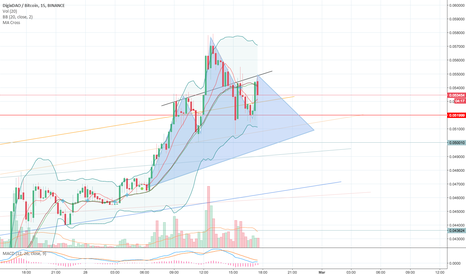 DGDBTC: DGD- Right shoulder forming? End of Uptrend? Waiting for Handle.