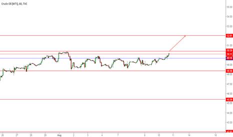USOIL: nymex crude buy at 50 $ target 52$ sl 48.30$