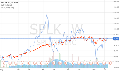 SPLK: This is such a cool website to design your own stock chart