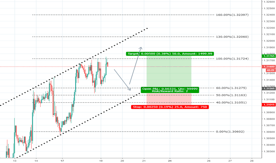GBPUSD: Buy GBPUSD on positive UK CPI Report - Sep 19, 2018