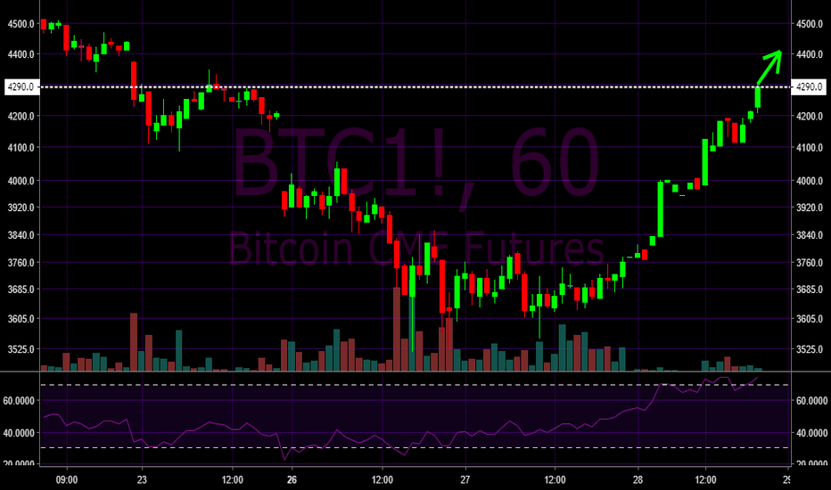 BTC1!: Gap fill for bitcoin BTCUSD